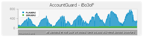 http://img.niceminecraft.net/BukkitPlugin/AccountGuard%20%28IP%20Account%20Protection%291.png