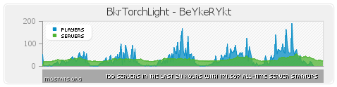 http://img.niceminecraft.net/BukkitPlugin/BkrTorchLight1.png
