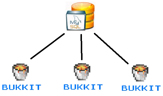 http://img.niceminecraft.net/BukkitPlugin/Shared%20Inventories.png