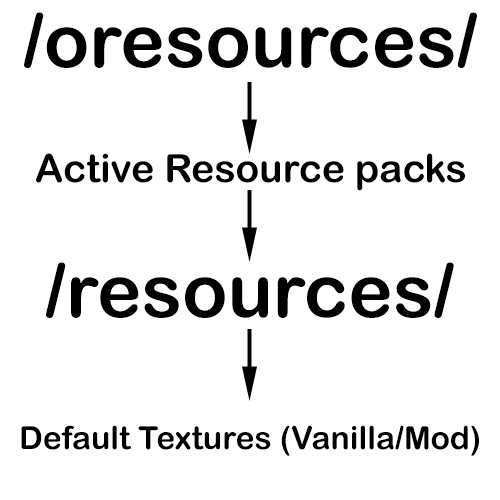 Resource-Loader-Mod-2.png