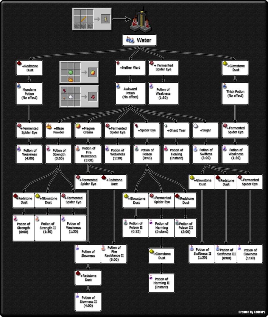 Minecraft-AlchemyScheme.jpg